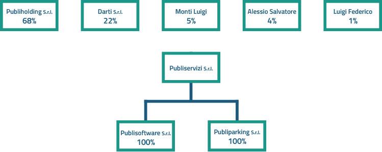 company-profile-publiservizi